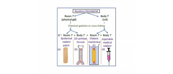 hydrogel processing temperature diagram